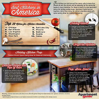 Top 10 Metros for Great Apartment Kitchen Amenities (Infographic)
