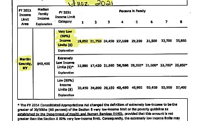 Inez Income Limits 2021.jpg, 300 Rockcastle Rd # 25, 2
