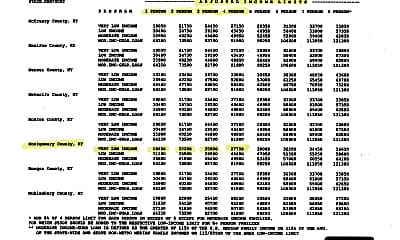 Woodland Income Limits 2021.jpg, 8110 Main Street, 2